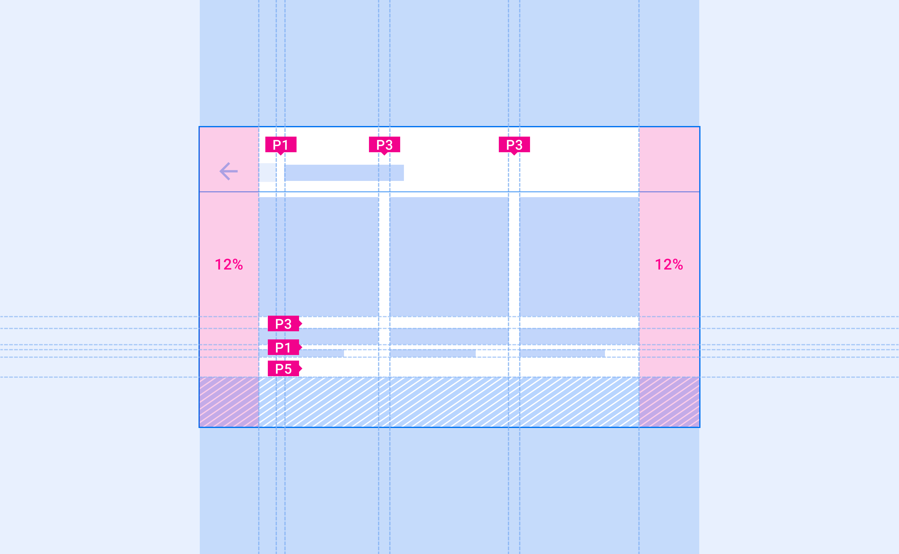 Padding values in a layout