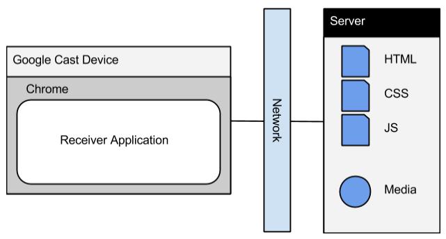 Struttura Chromecast Custom Receiver Applications
