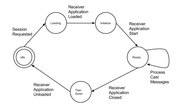 Receiver Life Cycle