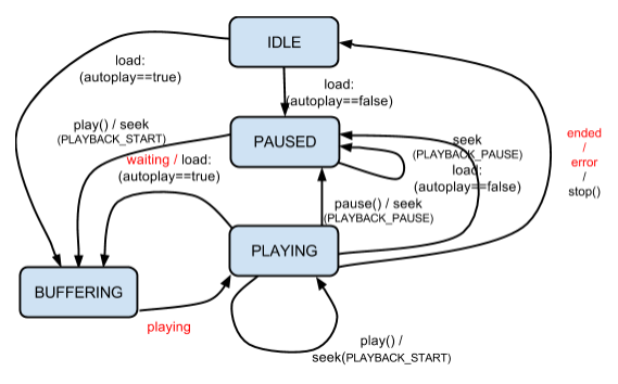 cast.framework.castreceiver context.getinstance().start()