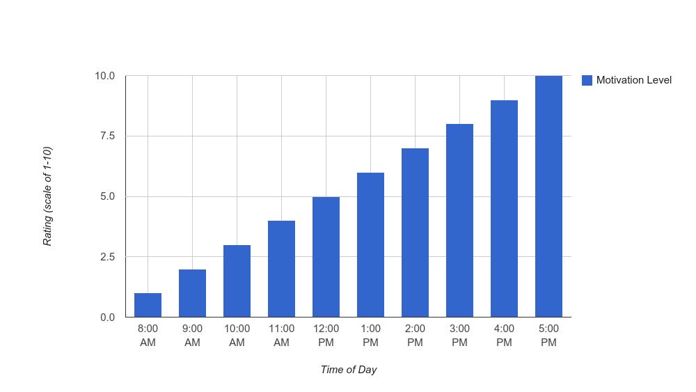 how to make column graphs on google docs