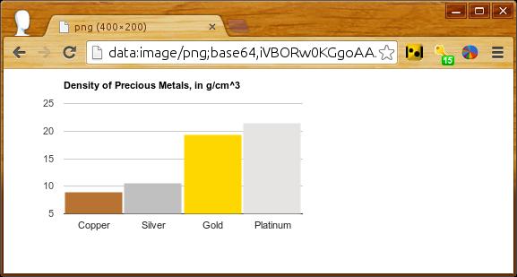 Printing PNG Charts | Charts | Google Developers