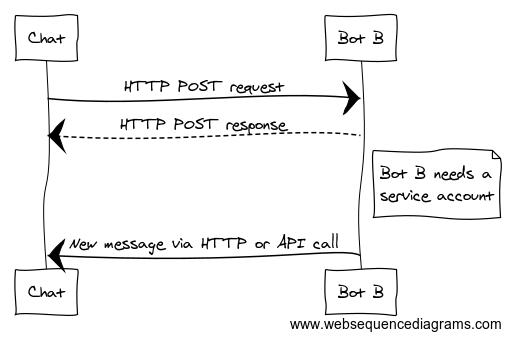 Choosing a bot style   Hangouts Chat API   Google Developers