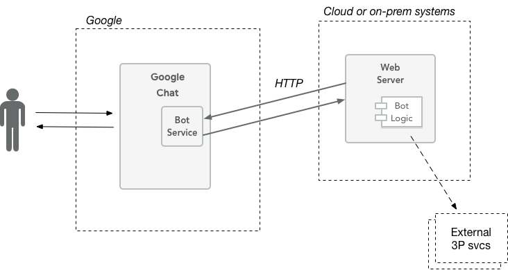 Bot implementation architectures | Hangouts Chat API