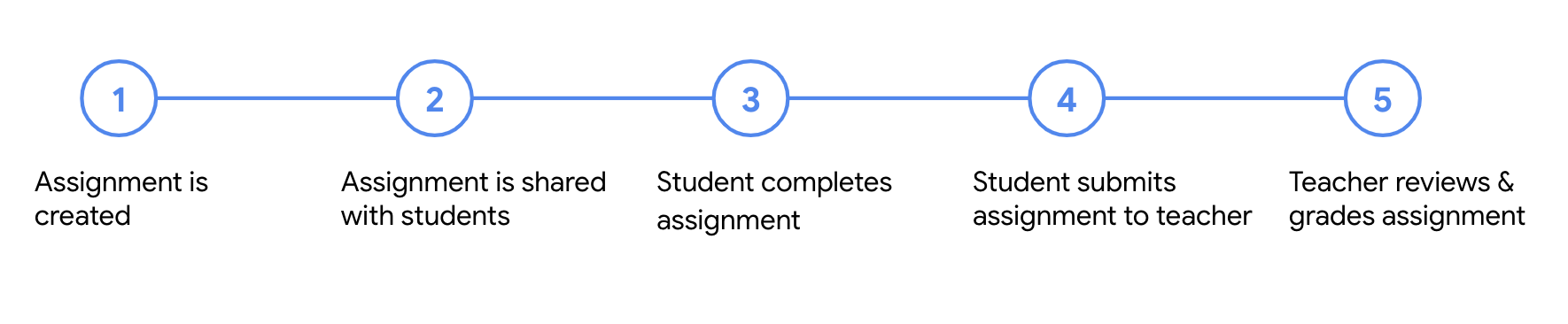 Diagram showing the five steps to an assignment