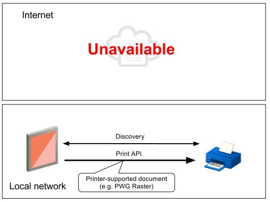 Privet | Cloud Print | Google Developers