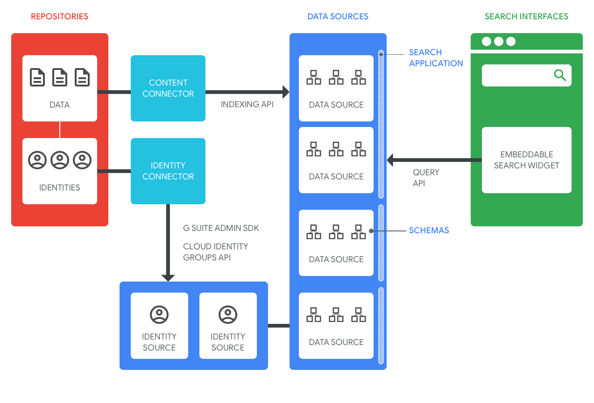 Google Cloud Search-Architektur