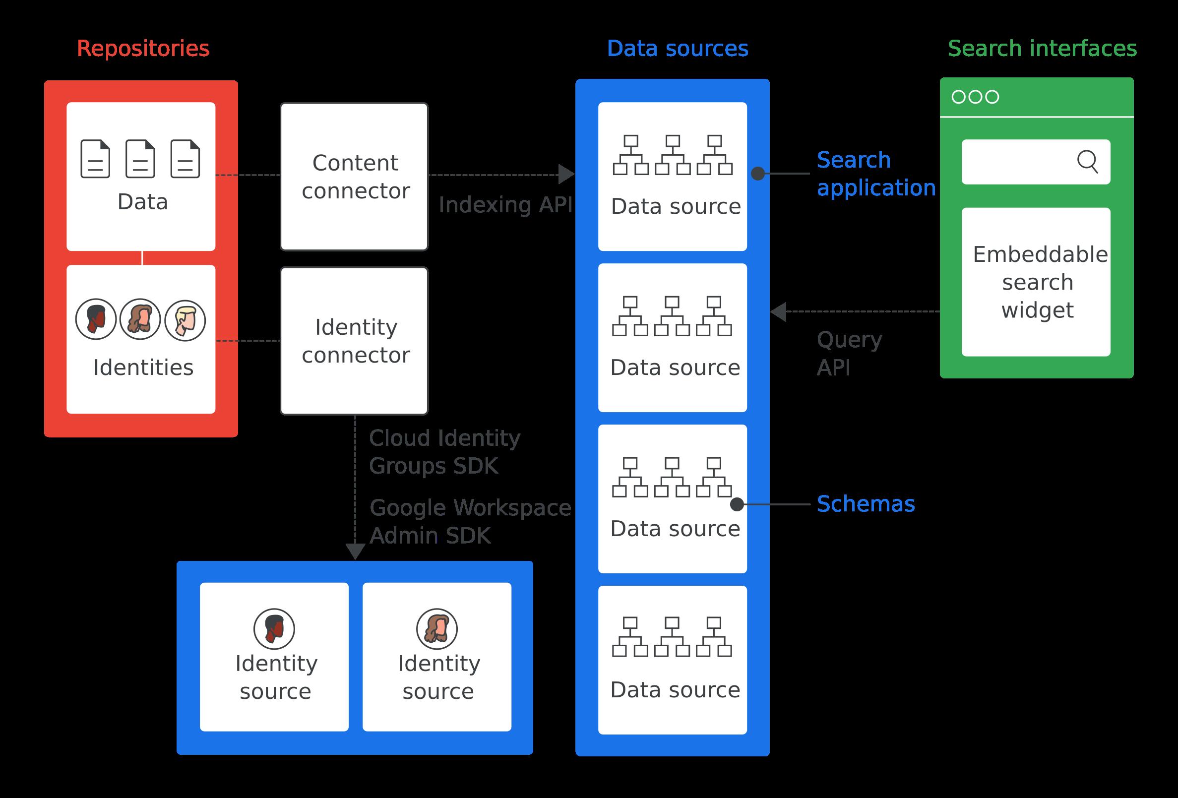 Descripción general de la arquitectura de Google Cloud Search