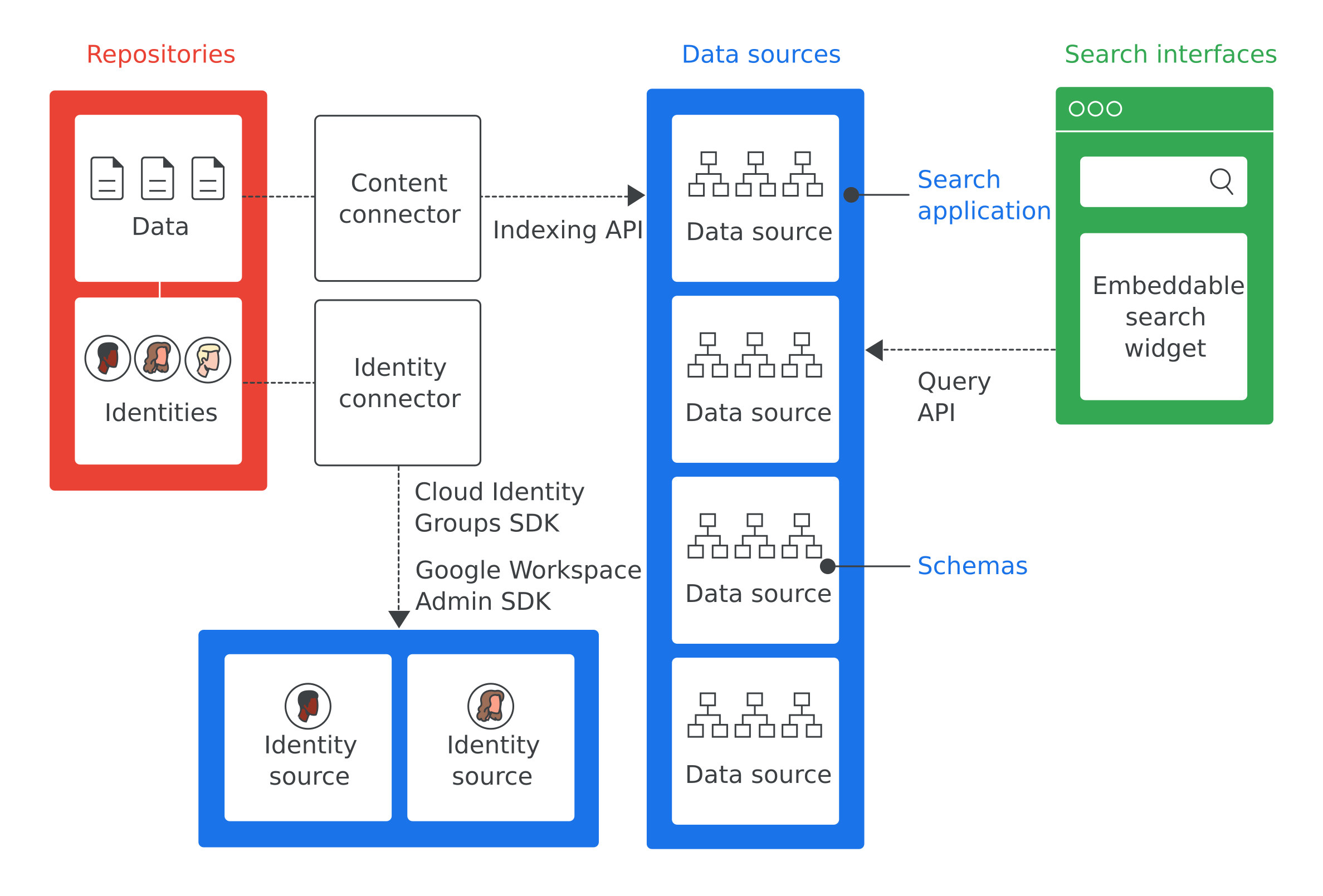 Overview of Google Cloud Search architecture