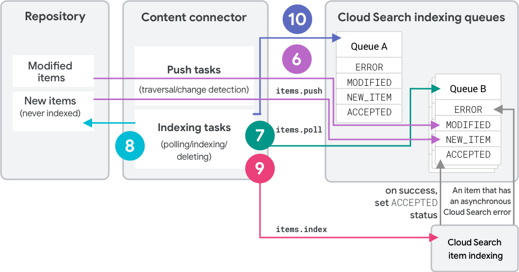 Overview of Google Cloud Search indexing