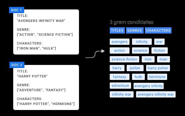 两个文档和生成的 N 元语法词组