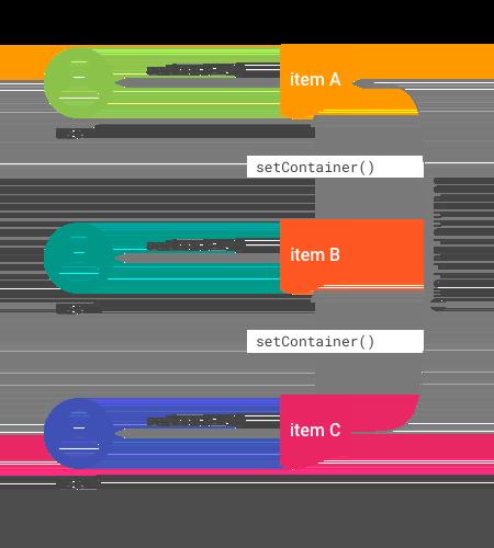 アイテム間の関係の図