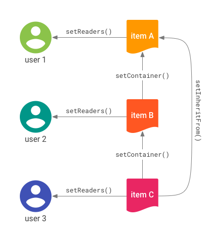 Desenho de conexões entre itens
