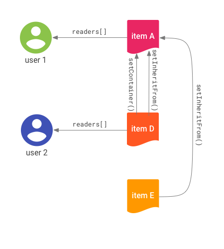 Drawing of connections between items