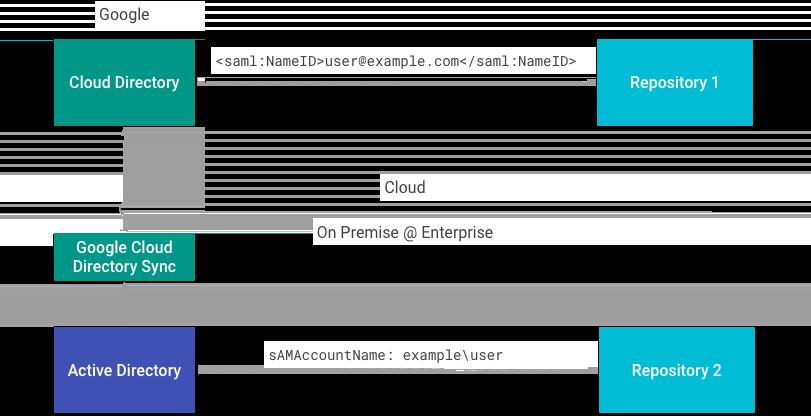 Implementación de ejemplo
