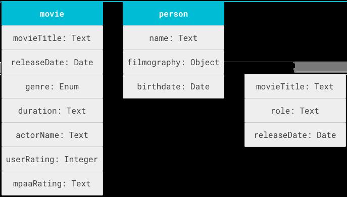 Gambar koneksi skema antar-entity