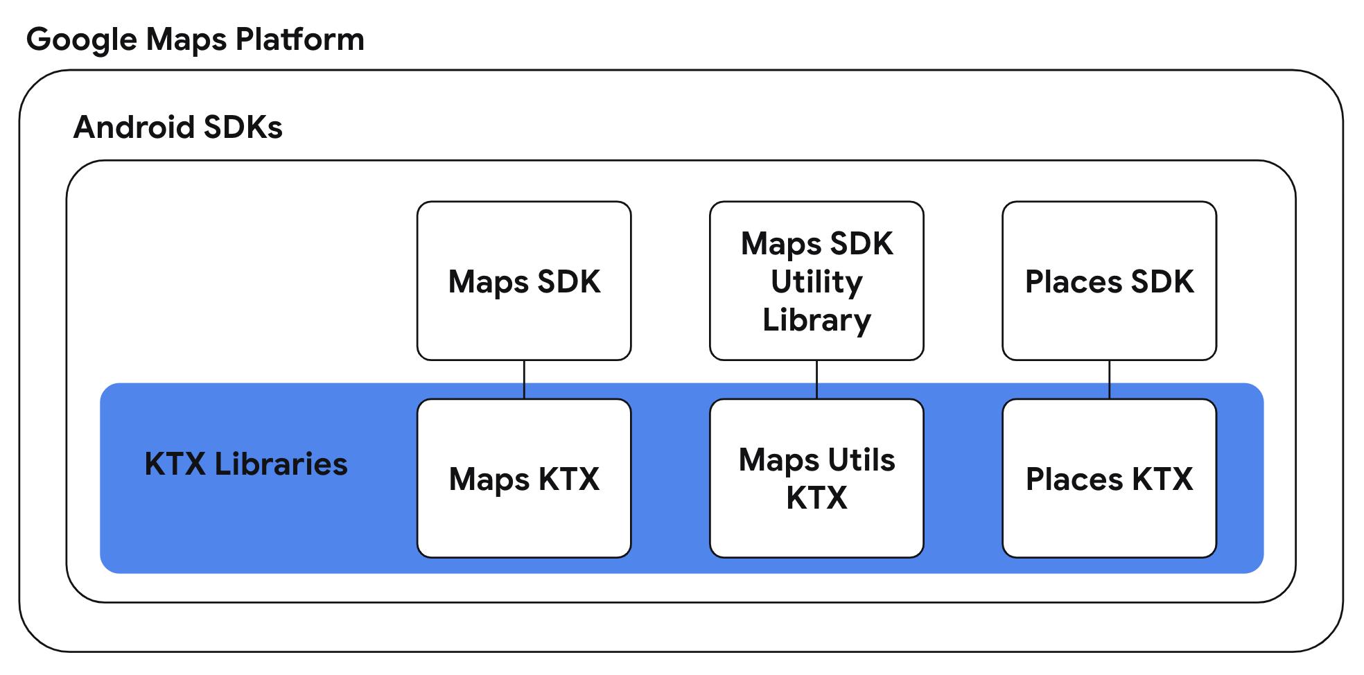 Google Maps Platform KTX Diagram