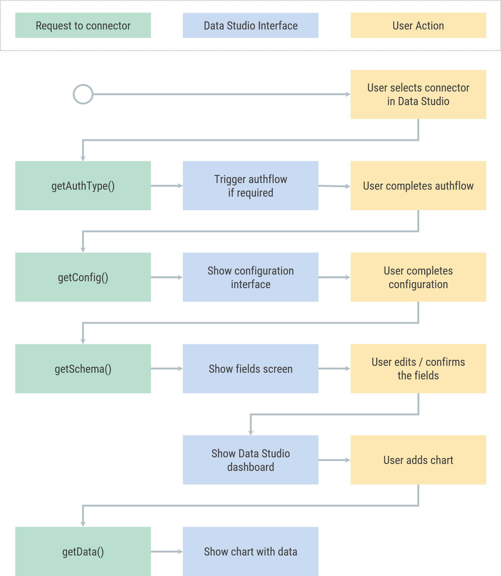 Simplified representation of Community Connector workflow