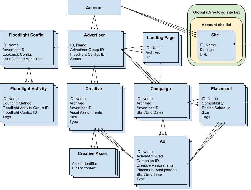 API リソースの関係図