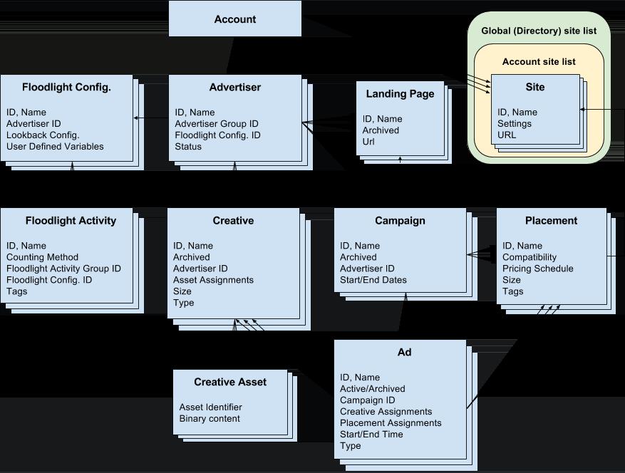 Diagrama da relação da entidade de API