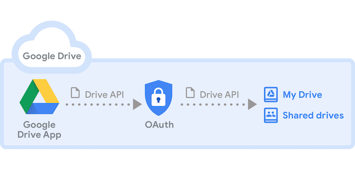 Introduction to Google Drive API | Google Drive API | Google