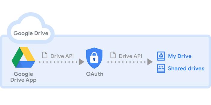 Google Drive Intro