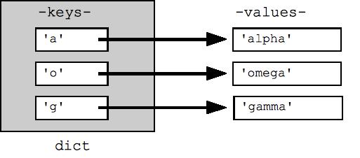 http://code.google.com/edu/languages/google-python-class/images/dict.png