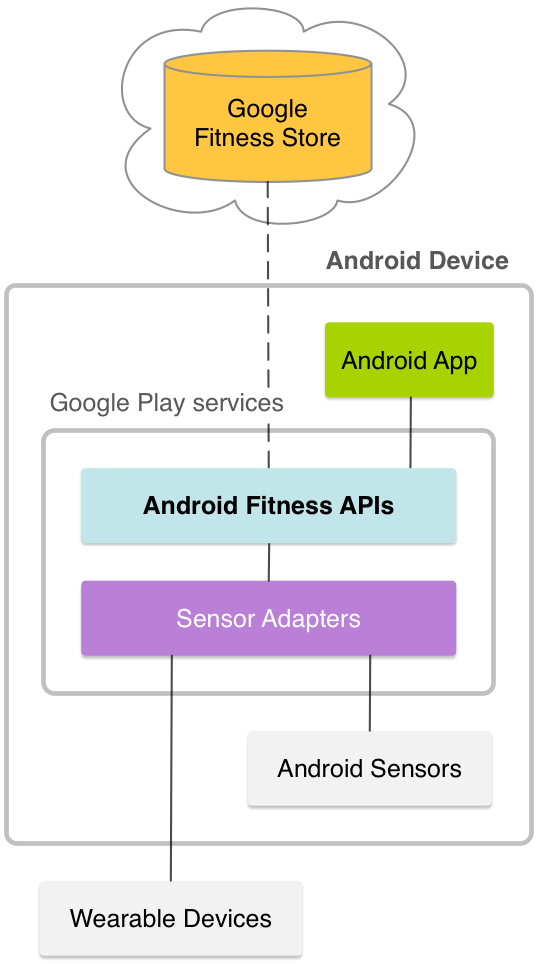 Android APIs | Google Fit | Google Developers