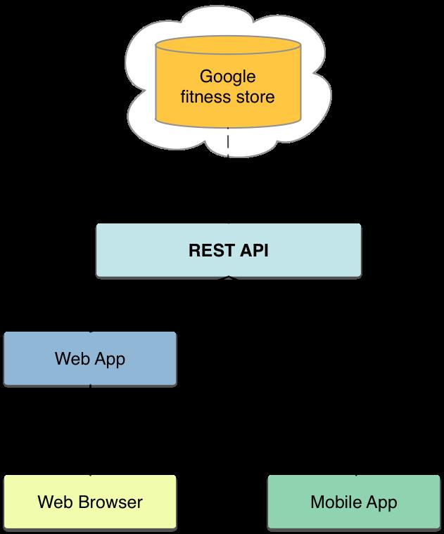 REST API | Google Fit | Google Developers