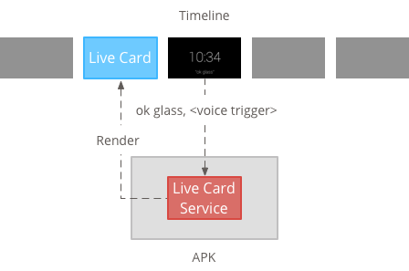 http://developers.google.com/glass/images/diagrams/live-card-service.png