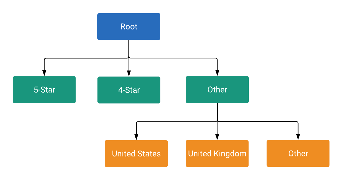 Creating Hotel Listing Groups | Google Ads API Beta | Google