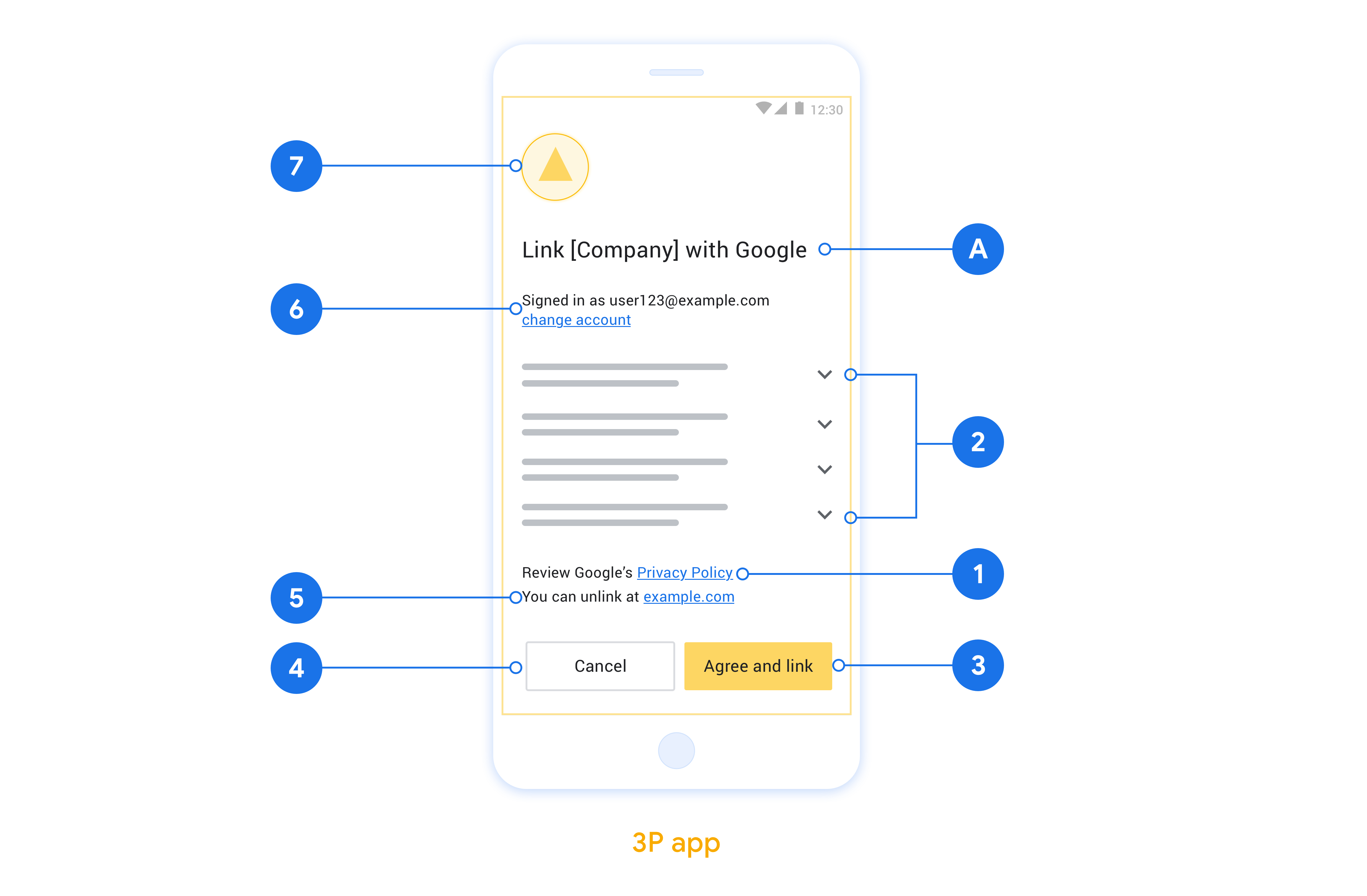 This figure shows an example consent screen with call-outs to the             individual requirements and recommendations to be followed when             you design a user consent screen.