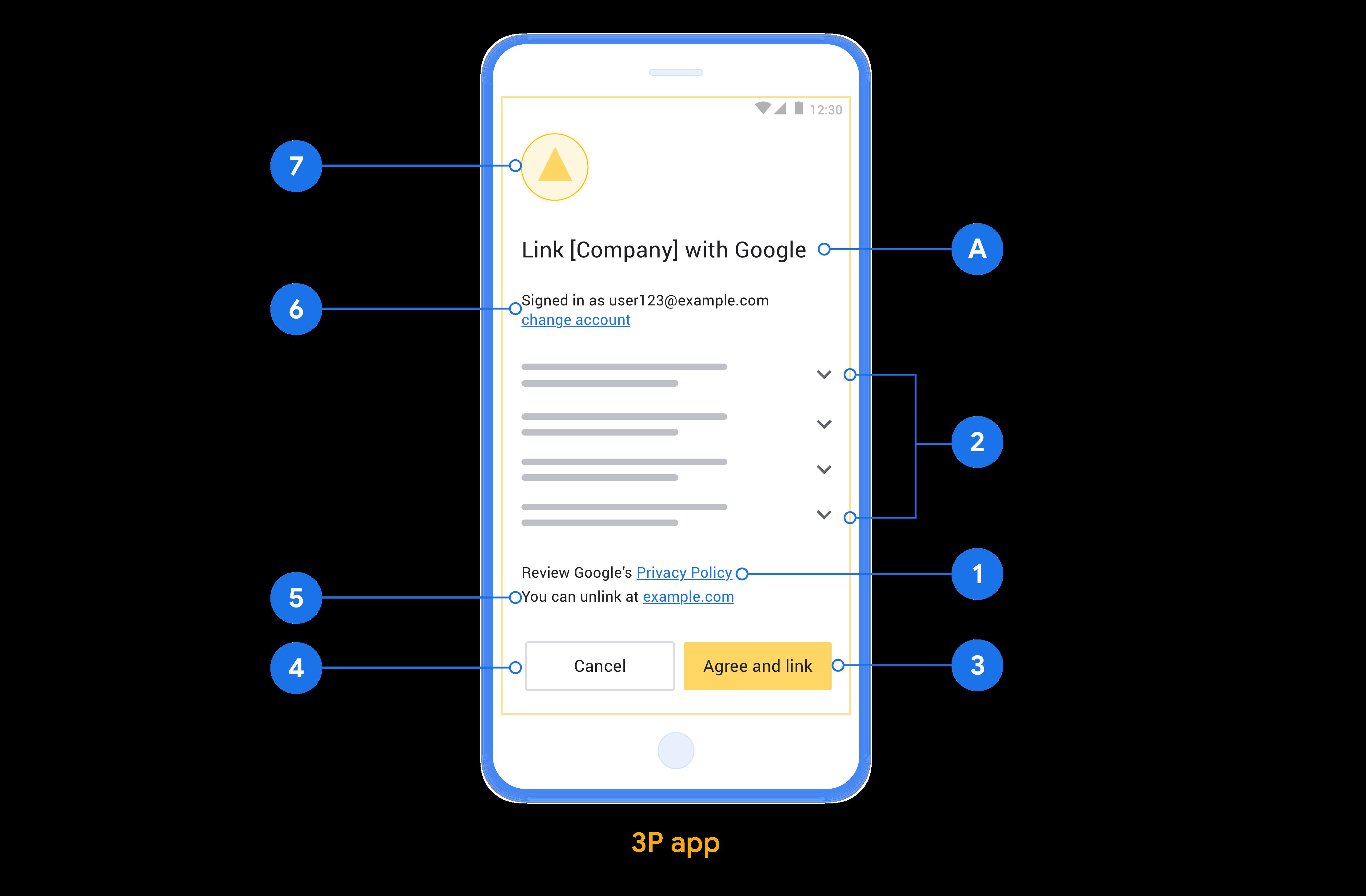 Esta figura mostra um exemplo de tela de consentimento com chamadas para os requisitos individuais e recomendações a serem seguidas ao projetar uma tela de consentimento do usuário.