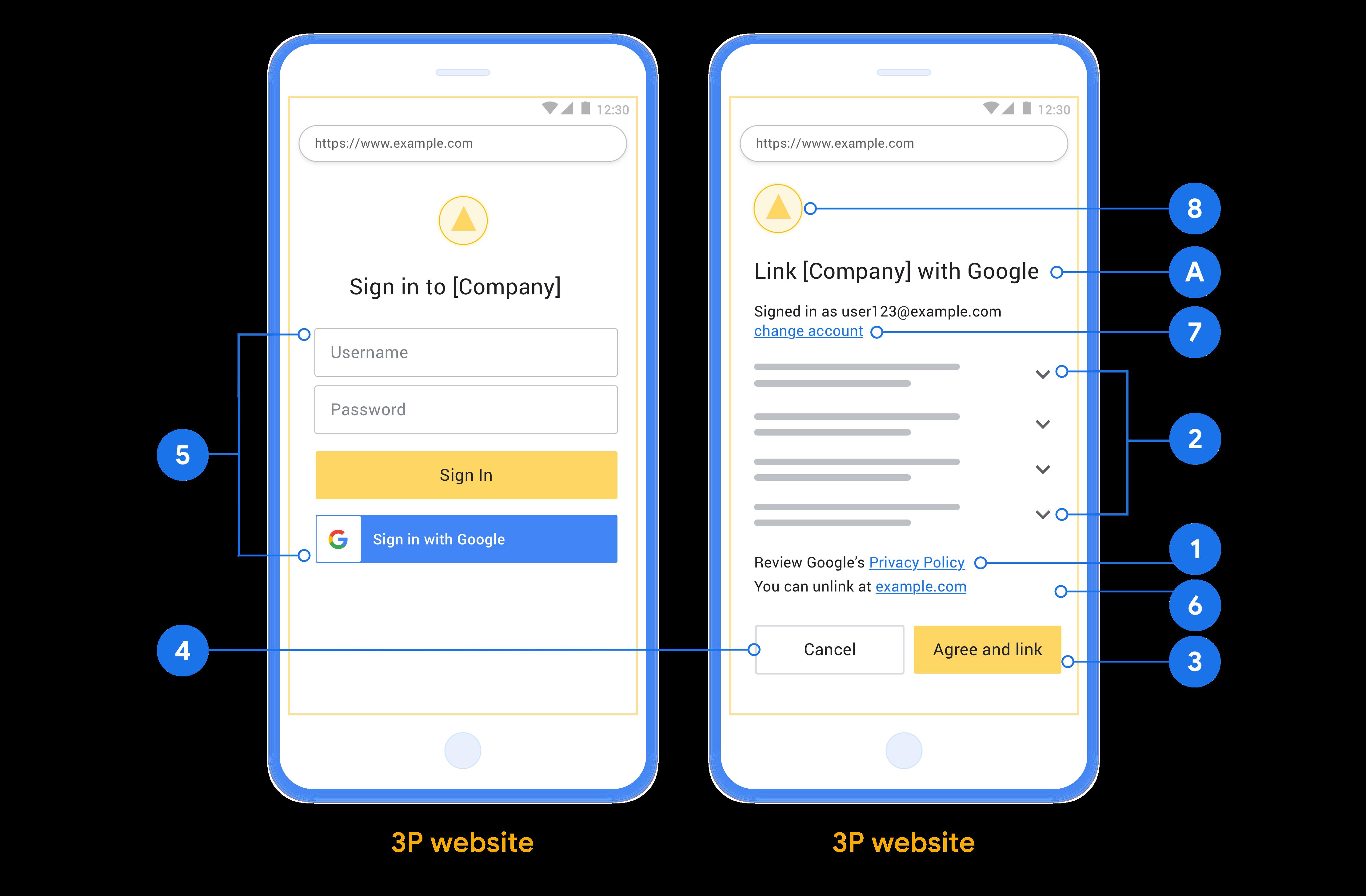 此圖顯示了示例用戶登錄和同意屏幕,其中包含在設計用戶登錄和同意屏幕時要遵循的各個要求和建議。
