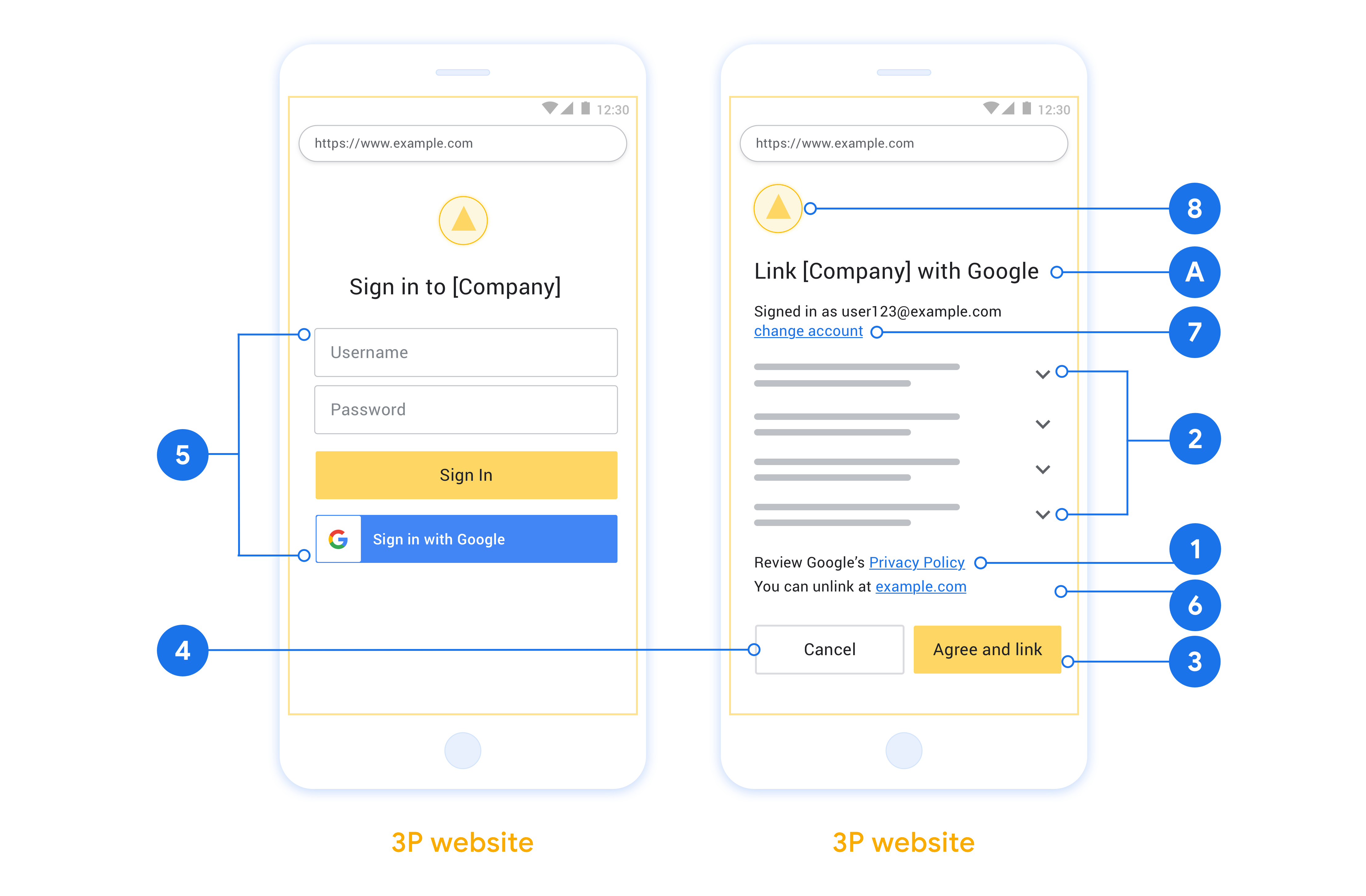 Esta figura mostra exemplos de tela de login e consentimento do usuário com chamadas para os requisitos individuais e recomendações a serem seguidas ao criar uma tela de login e consentimento do usuário.