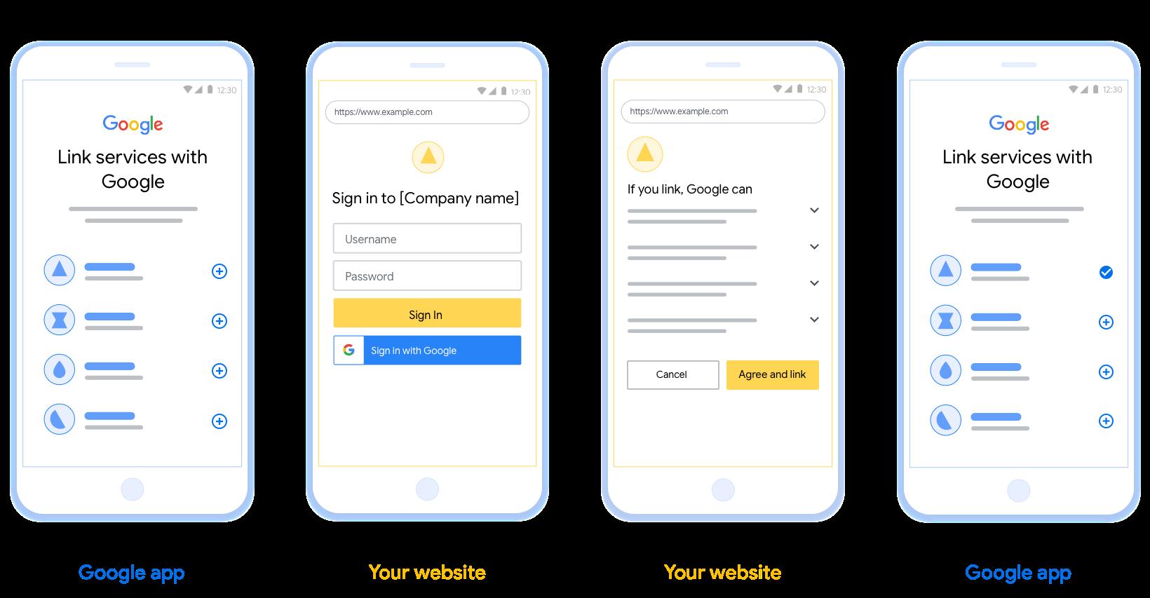此圖顯示了用戶將其Google帳戶鏈接到您的身份驗證系統的步驟。第一個屏幕截圖顯示了用戶從您的平台啟動的鏈接。第二張圖片顯示用戶登錄Google,第三張圖片顯示用戶同意並確認將其Google帳戶與您的應用程序關聯。最終的屏幕截圖顯示了Google應用程序中已成功鏈接的用戶帳戶。