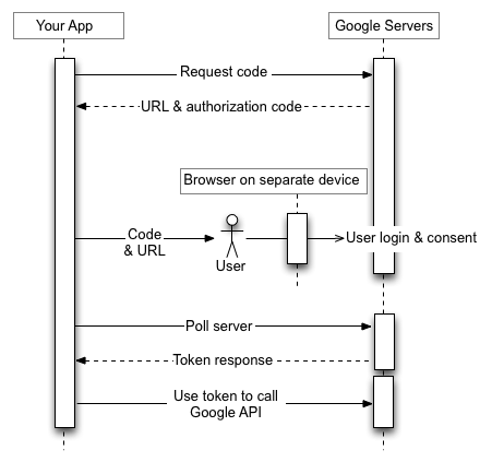 用戶在具有瀏覽器的單獨設備上登錄