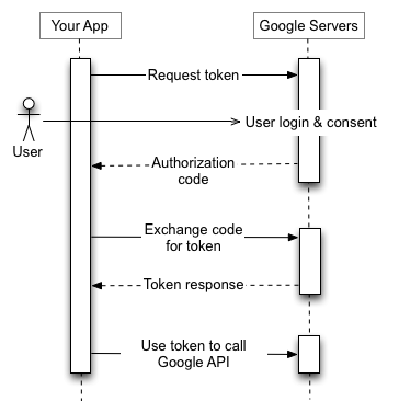 Tu aplicación envía una solicitud de token al servidor de autorización de Google, recibe un código de autorización, intercambia el código por un token y usa el token para llamar a un extremo de la API de Google.