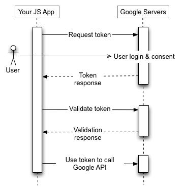 แอปพลิเคชัน JS ของคุณส่งคำขอโทเค็นไปยังเซิร์ฟเวอร์การอนุญาตของ Google รับโทเค็นตรวจสอบโทเค็นและใช้โทเค็นเพื่อเรียกปลายทาง Google API