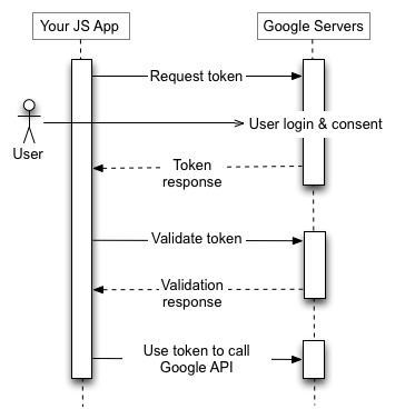 แอปพลิเคชัน JS ของคุณส่งคำขอโทเค็นไปยังเซิร์ฟเวอร์การอนุญาตของ Google รับโทเค็น ตรวจสอบโทเค็น และใช้โทเค็นเพื่อเรียกตำแหน่งข้อมูล Google API