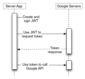 แอปพลิเคชันเซิร์ฟเวอร์ของคุณใช้ JWT เพื่อขอโทเค็นจากเซิร์ฟเวอร์การอนุญาตของ Google จากนั้นใช้โทเค็นเพื่อเรียกตำแหน่งข้อมูล Google API ไม่มีผู้ใช้ปลายทางที่เกี่ยวข้อง