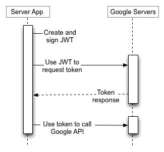 您的服務器應用程序使用JWT從Google授權服務器請求令牌,然後使用令牌調用Google API端點。沒有最終用戶參與。