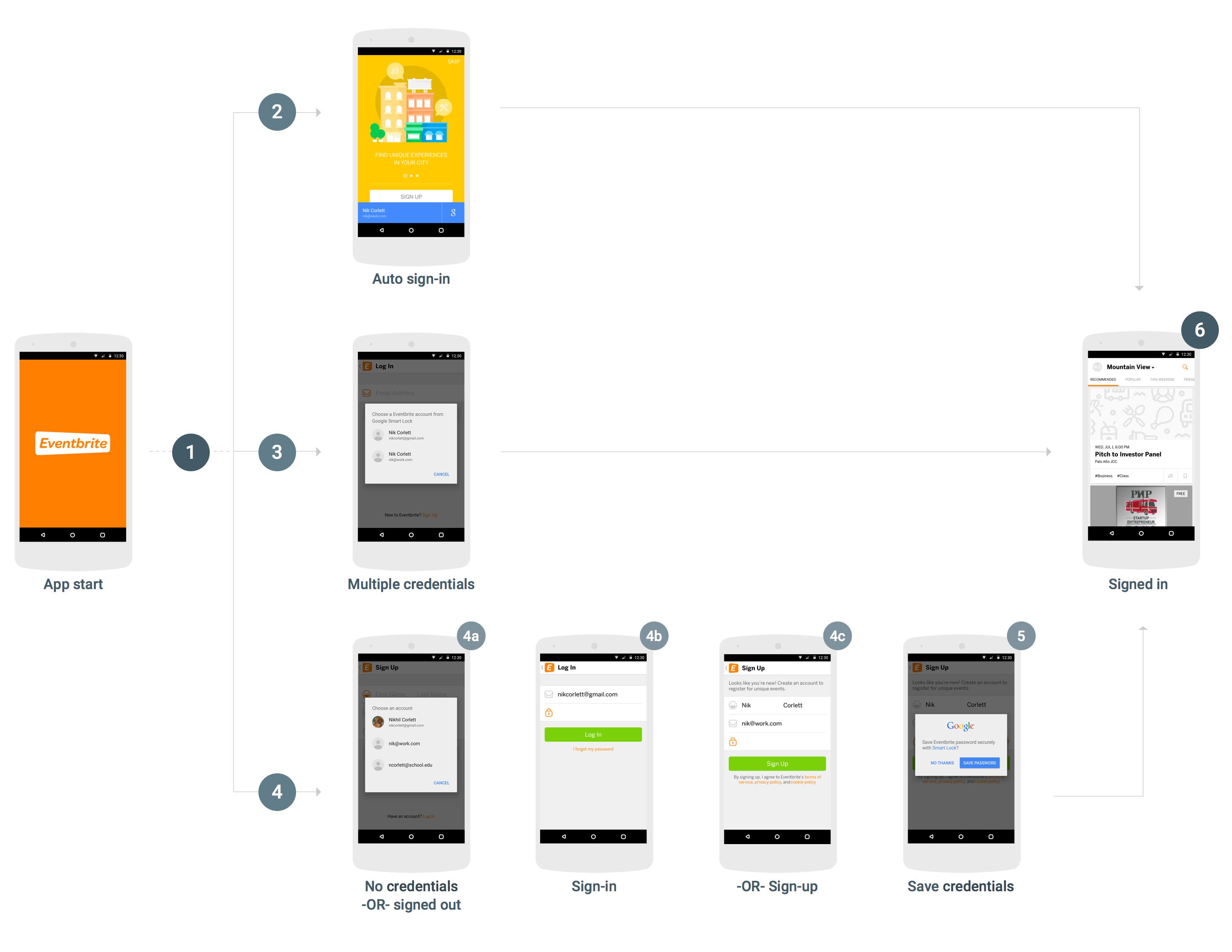 Sơ đồ quy trình đăng nhập Smart Lock