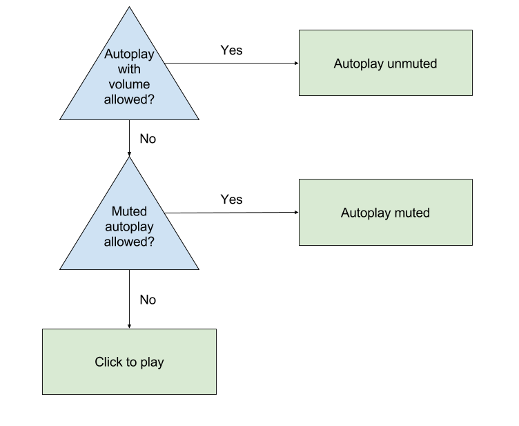 Autoplay | IMA SDK for HTML5 | Google Developers