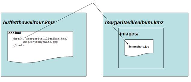 KMZ Files | Keyhole Markup Language | Google Developers