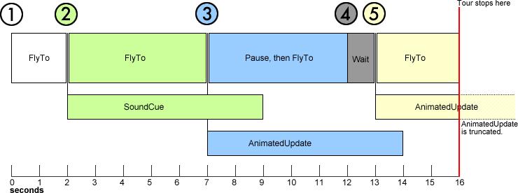 kml tour timeline example keyhole markup language
