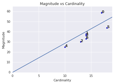 A scatter plot showing           the cardinality versus magnitude for several clusters. One           cluster is an outlier on the plot.