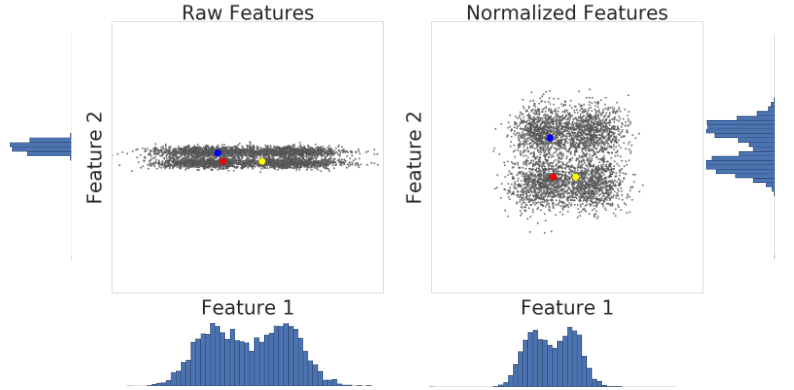Two graphs comparing feature data before and after normalization