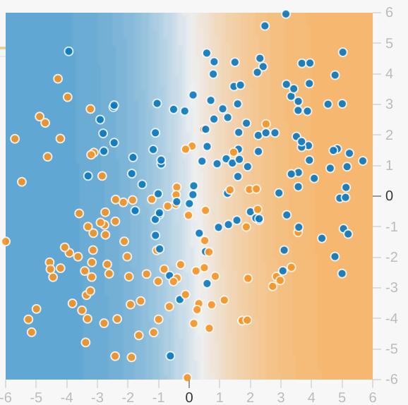Visualisation de modèle