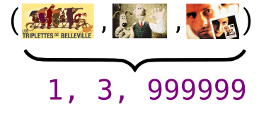 Based on the column position of the movies in the sparse vector displayed on the right, the movies 'The Triplets from Belleville', 'Wallace and Gromit', and 'Memento' can be efficiently represented as (0,1, 999999)